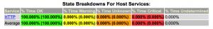 100-percent-http-server-uptime